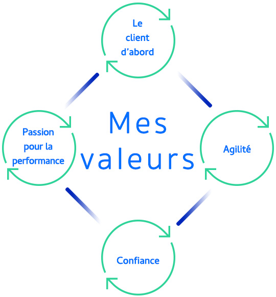 https://www.agilityconsulting.be/wp-content/uploads/2021/03/Mes-valeurs-Paul-Verleye.jpg